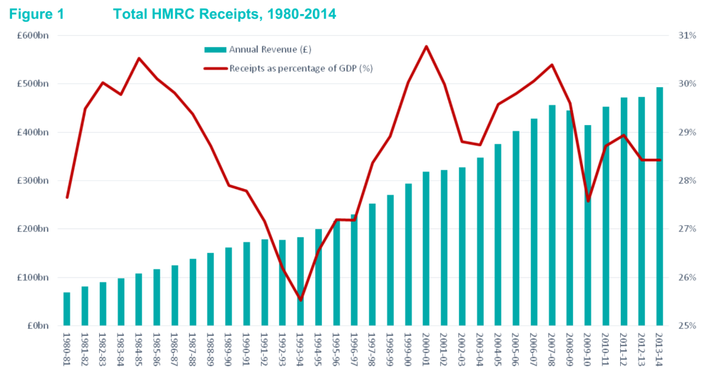 HMRC receipts 1980-2014