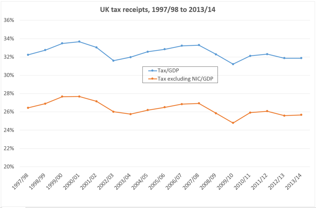 UK tax receipts