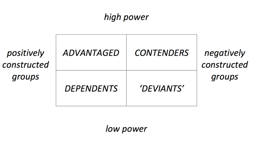 Coe power matrix