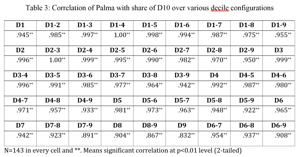 Palma correlation with other D10 ratios
