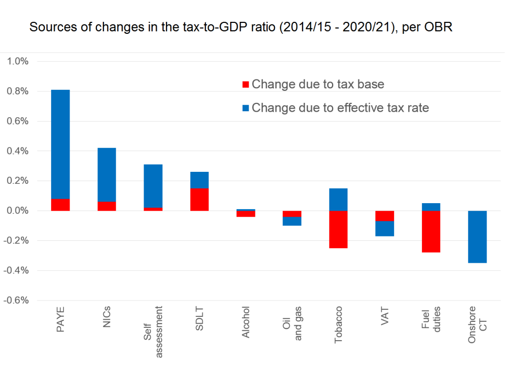 UK budget Jul15 OBR changes to tax-GDP
